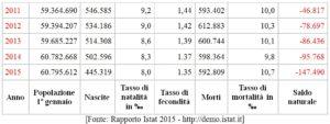 [Fonte: Rapporto Istat 2015 - http://demo.istat.it]