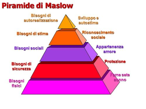 La piramide (tagliata) di Maslow–Roberto Pecchioli